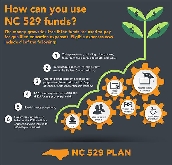 Small NC 529 Infographic Usage Of Funds